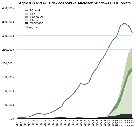 Apple_Windows_parity_asymco.png