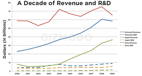 a_decade_of_revenue_and_r_and_d.jpg