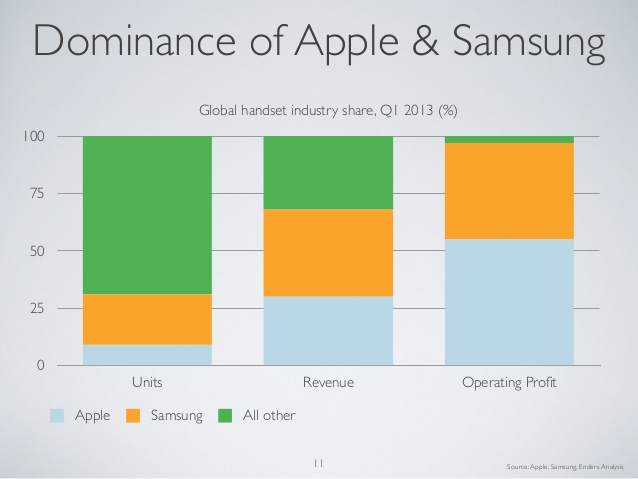 dominance_of_apple_and_samsung.jpg
