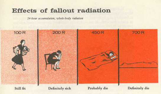 illustration: Effects of Fallout Radiation