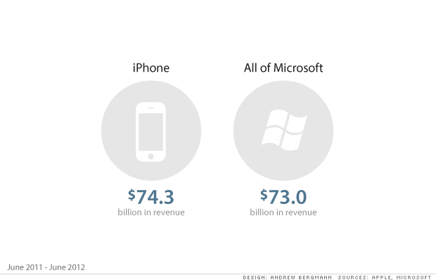 iPhone_as_big_as_Microsoft.png