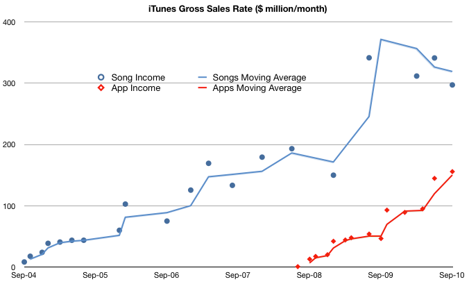iTunes-Gross-Sales.png