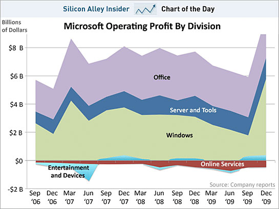 microsoft_profit_by_division.jpg